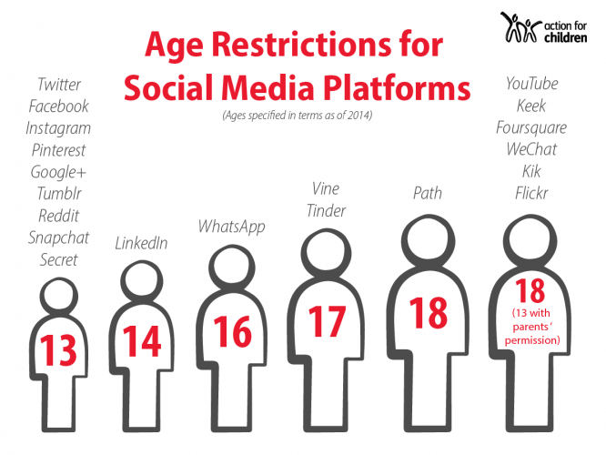 Age Restrictions for Social Media